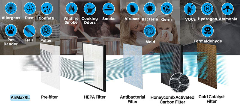 airmax8l 5 stage filtration system with prefilter hepa filter antibacterial filter and so on