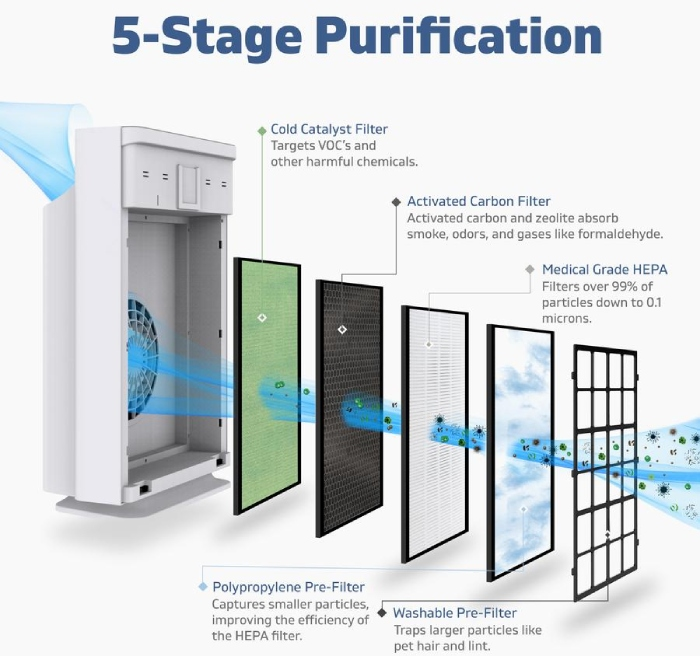 h13 hepa filter based system that captured more than 99% of 0.1 micron partictle
