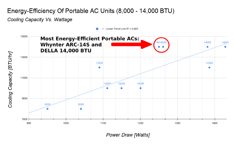 analysis of the most energy efficient portable air conditioners