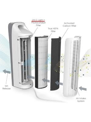 Pure Enrichment Elite: Best Smallest Air Purifier For Mold