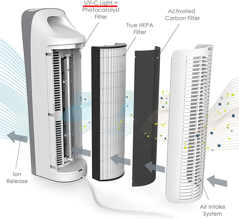4 filters of purezone elite air purifier that capture and destroy mold