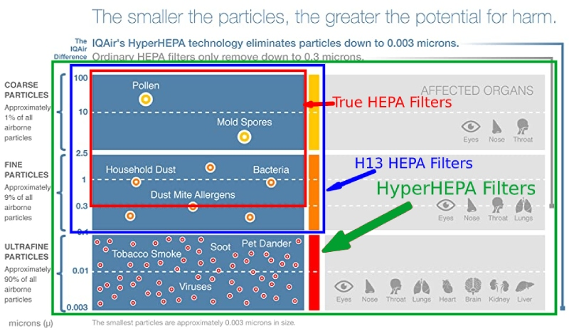 comparison of air pollutants such as allergens IQAir HealthPro Plus hyperhepa filters are capable of catching