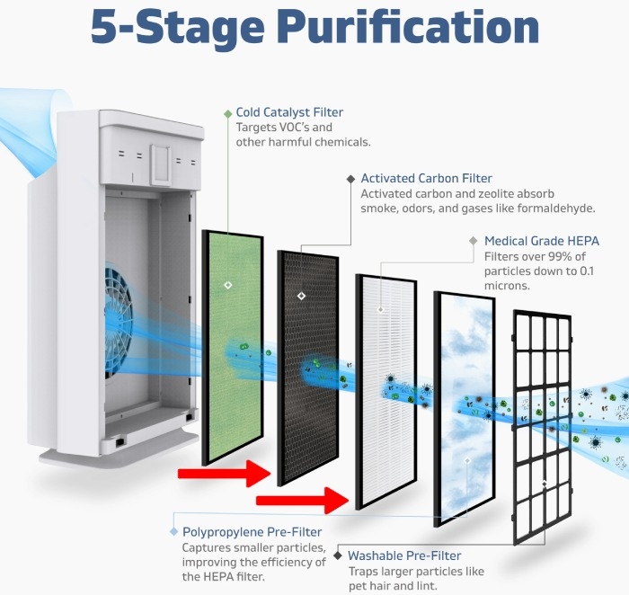 5 stage filtration system for capturing smoke particles and smoke odors