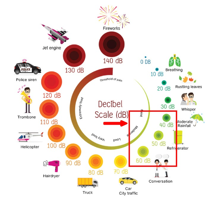 decibel illustration with air purifier between 40 and 60 db