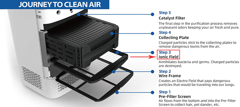airdog x5 filtration system with prefilter, wire frame, ionic filter, collecting plate, and catalyst filter