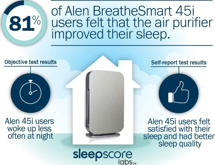 study about the best air purifiers in bedroom and related quality of sleep