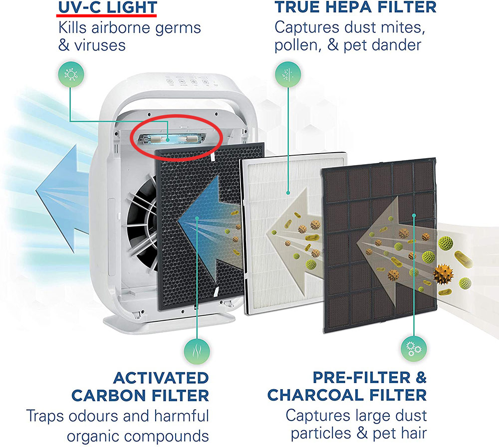 Germ Guardian AC9200W 4 filters for mold removal with uv sterilization filter, hepa, carbon and prefilter
