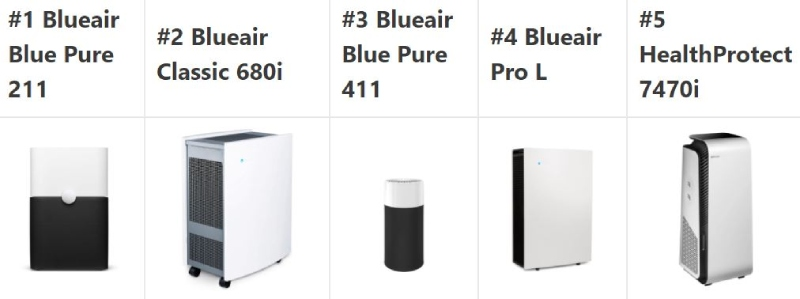 comparison of blue air purifiers