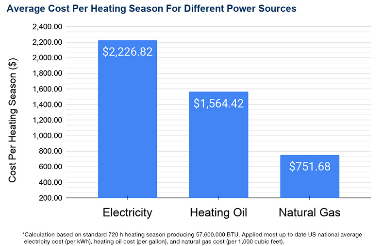 how much more efficient gas furnace is than electric furnace and oil furnace