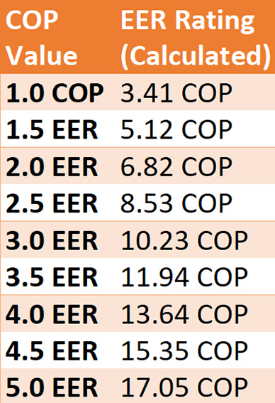 eer ratings calculated from cop in a chart