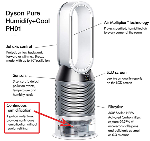 1 gallon water tank inside the air purifier humidifier combo by dyson