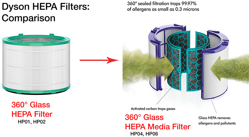 comparison of dyson hepa filters between dyson pure hot cool air purifier hp01 hp02 and hp04