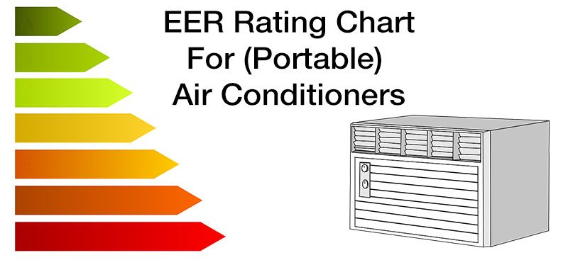 Air Conditioner Eer Chart Which Ac Unit Is The Most Energy Efficient