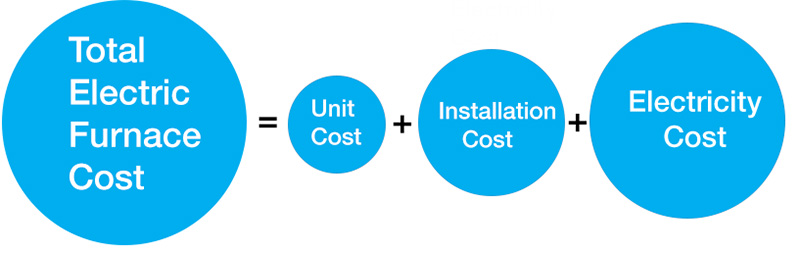 installation unit and electricity costs for electric furnace