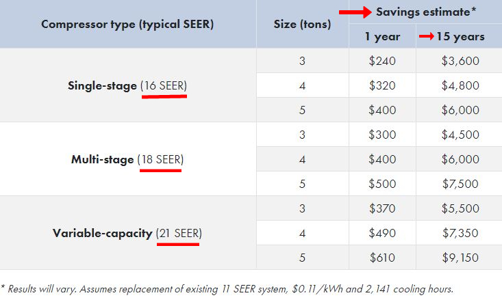 energy savings of high seer central air conditioners heat pumps and mini splits