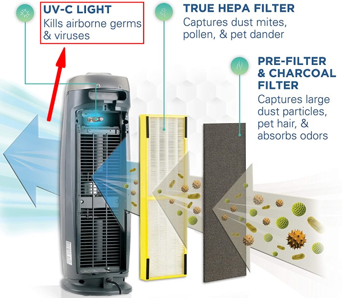 germguardian AC4825 filtration system with hepa filter and uv c filter