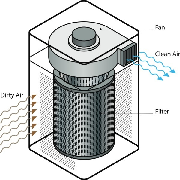 differences between inner workings of air purifier vs humidifier