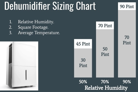 dehumidifier sizing chart in order to size a dehumidifier