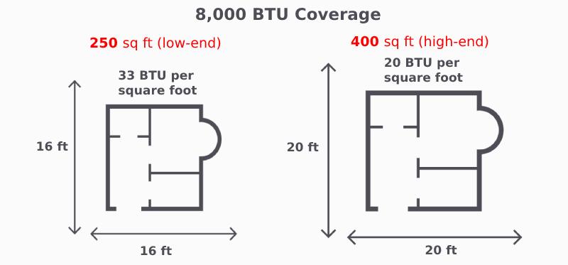 8000 btu air conditioner coverage area