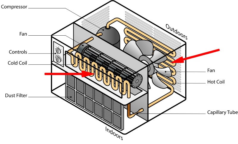 inner workings of window air conditioner heater combo