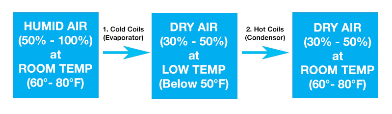 the inner workings of dehumidifier to lower relative air humidity