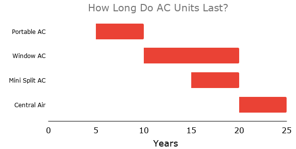 how many years do air conditioners last in a graph