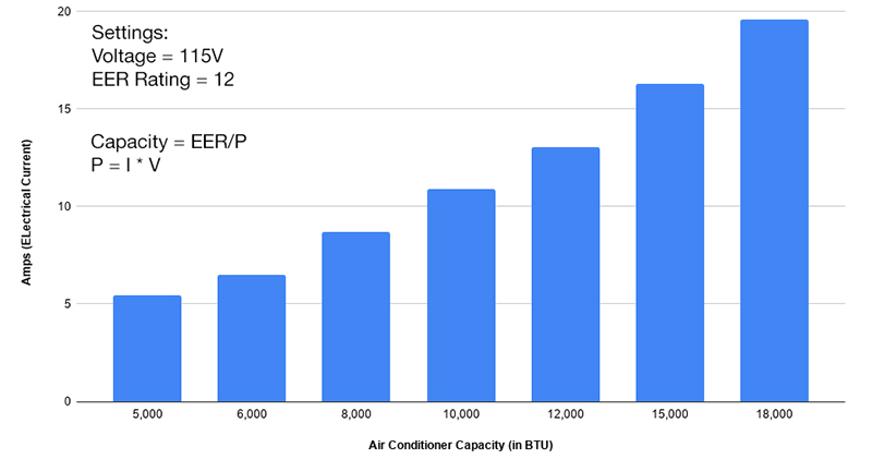 graph of how many amps 5000, 6000, 8000, 10000, 12000, 15000, 18000 btu air conditioners draw