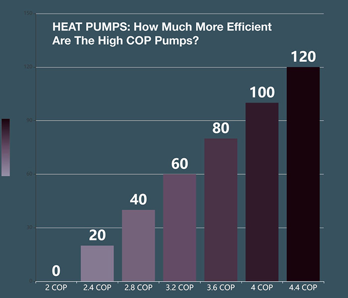 coefficient of efficiency for heat pump graph