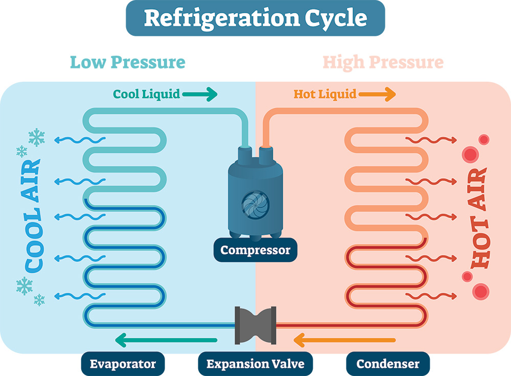 sketch of a refrigeration cycle on which the way portable air conditioner principles are based on