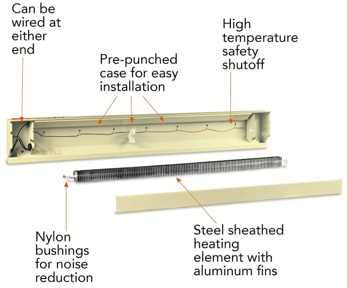 inner structure of an electric baseboard heater