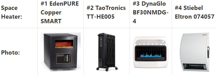 list of the best space heaters for big rooms