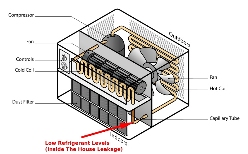 low refigerant levels might produce a window air conditioner leakage