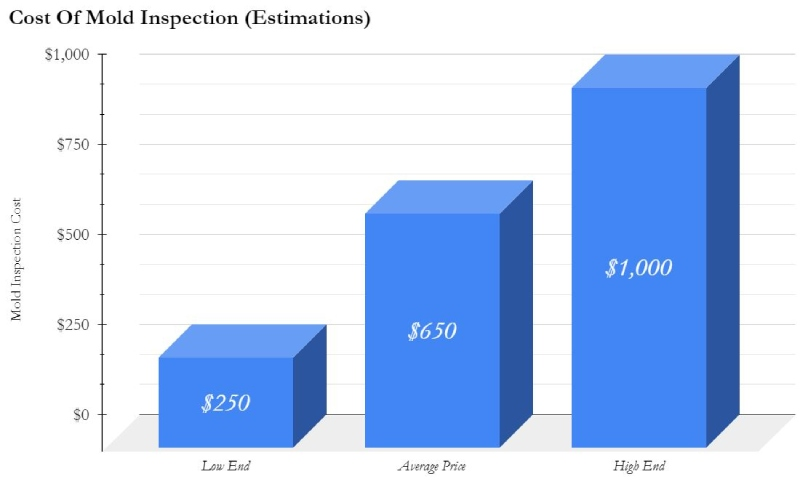 average cost of mold inspection with low and high end interval