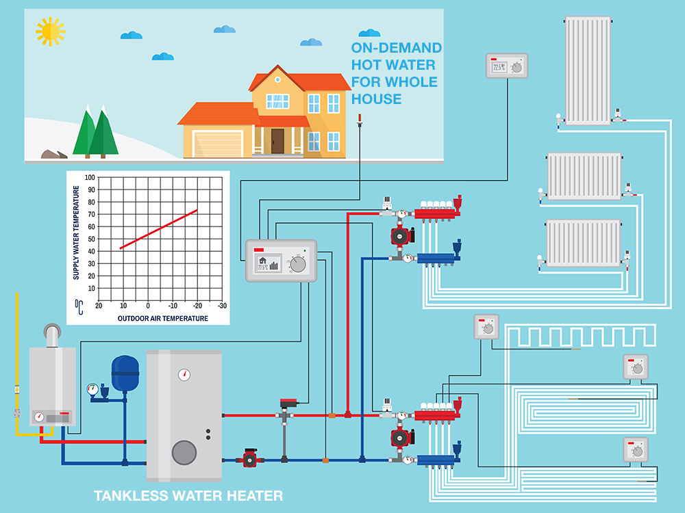 how tankless water heater can distribute hot water in the house