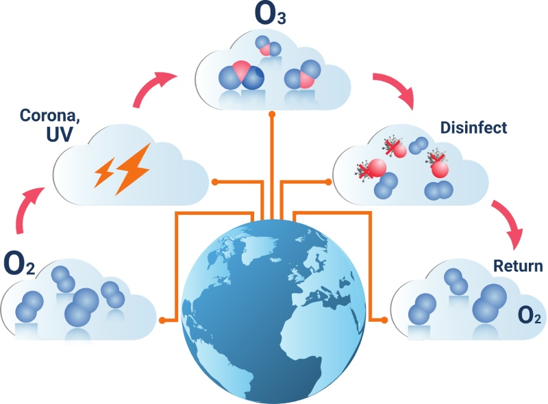 how ozone is created within an ozone generator