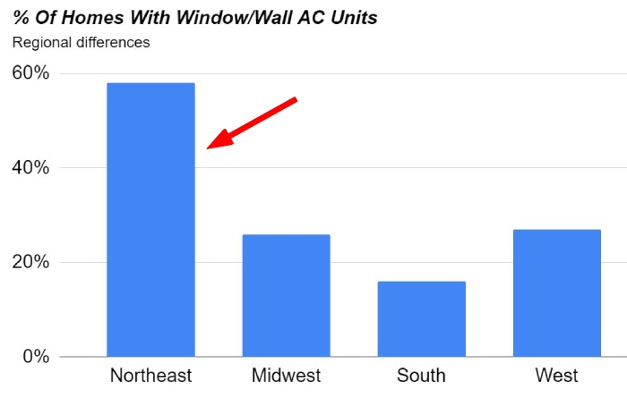 how many homes have in wall air conditioners
