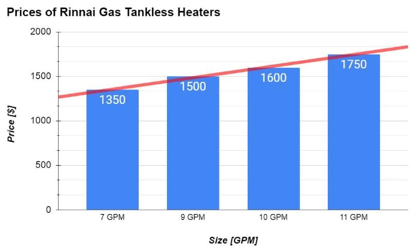 रिनई गैस टैंकलेस हॉट वॉटर हीटर की कीमतें