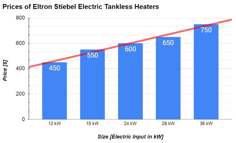 स्टीबेल एलट्रॉन इलेक्ट्रिक टैंकलेस हीटर की कीमतें