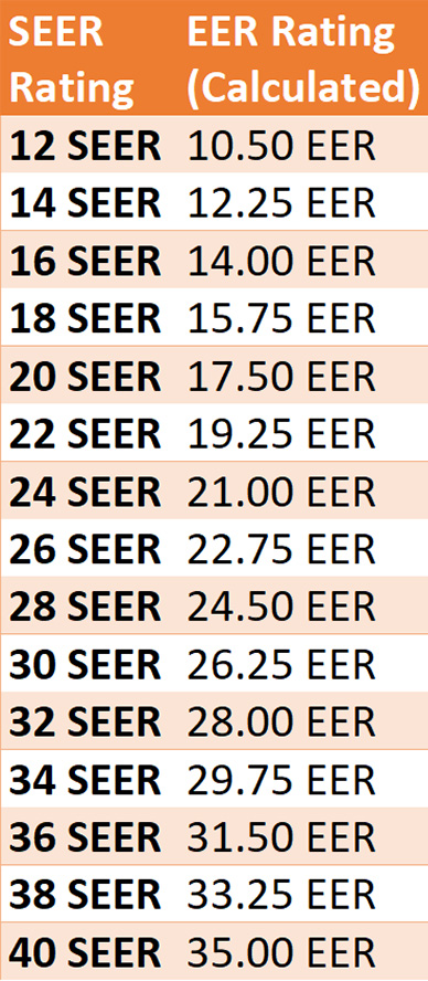 chart of seer to eer calculations