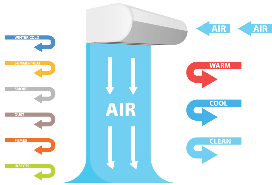 how air curtain keeps the cold air inside and hot air, insects, bugs and flies out