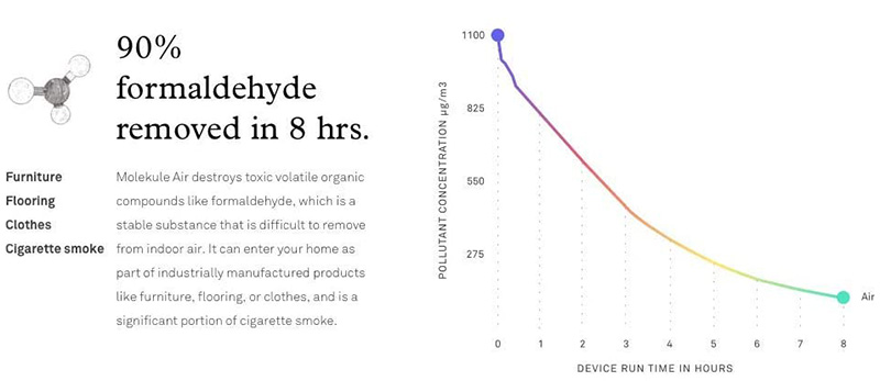 measuring effectiveness of molekule air purifiers by formaldehyde removal in graph vs time