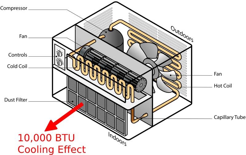 10000 btu air conditioner inner workings