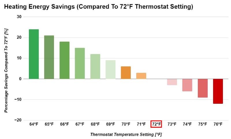 शीतकालीन ऊर्जा बचत प्रतिशत में थर्मोस्टेट सेटिंग