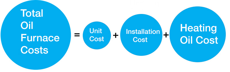 oil furnace cost is comprised on unit cost, installation cost and heating oil cost