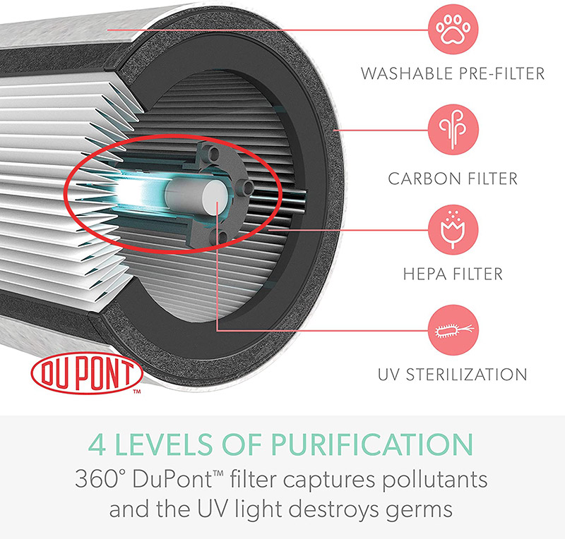 cross section of trusens air purifier prefilter, hepa filter, uv filter