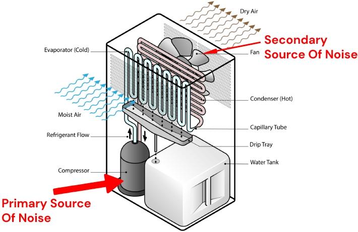 what makes dehumidifiers noisy