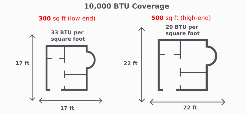 10000 btu can cool 300 to 500 sq ft