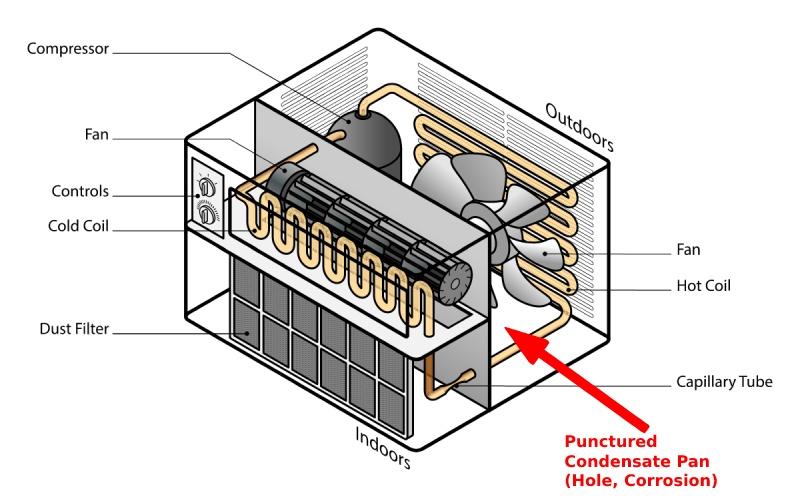 window air conditioner condensate pan leaking