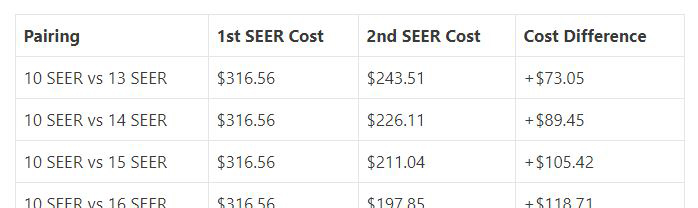 difference between one seer rating and another seer rating